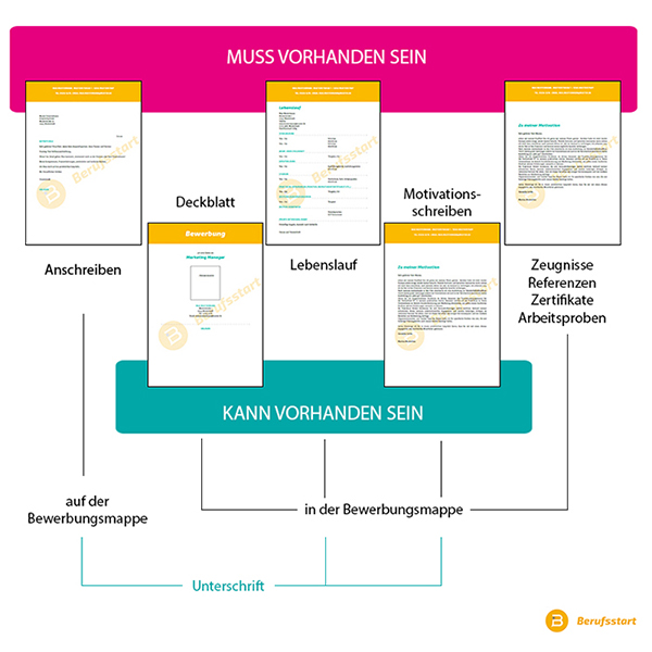 Bewerbung   Leitfaden für das erfolgreiche Bewerben | Berufsstart.de